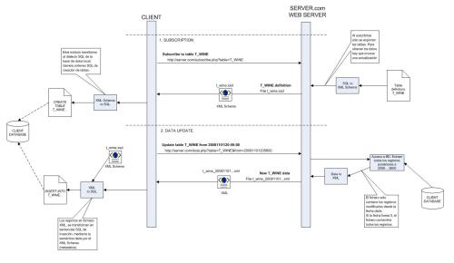 database-syndication